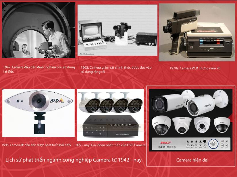 Lịch sử phát triển của Camera