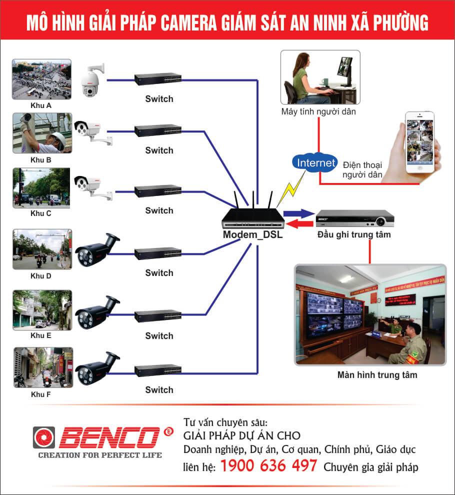 Giải pháp camera an ninh xã phường