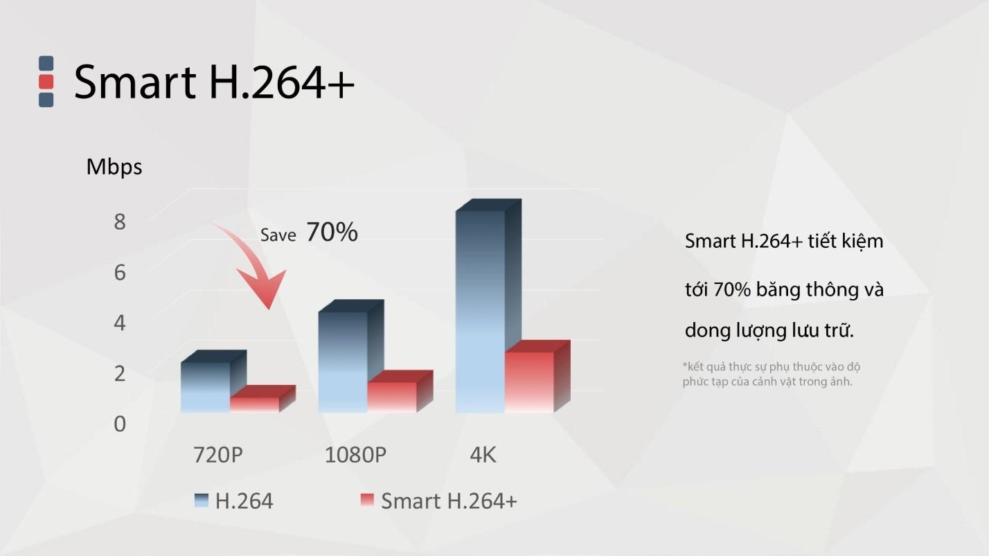 H.264+ tiết kiệm tới 70% băng thông và dung lượng lưu trữ