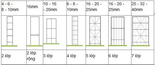 kích thước độ dày của tấm lợp thông minh