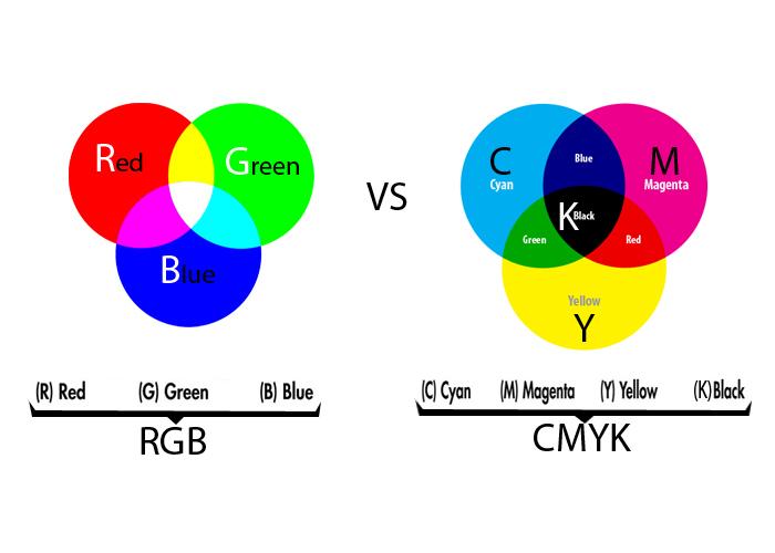 Hệ màu CMYK và RGB trong in offset